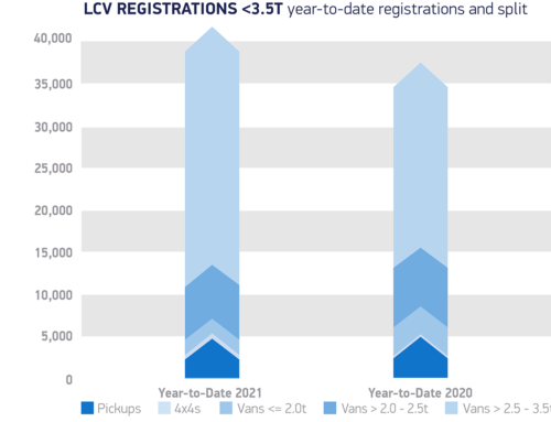 LCV growth driven by delivery vans