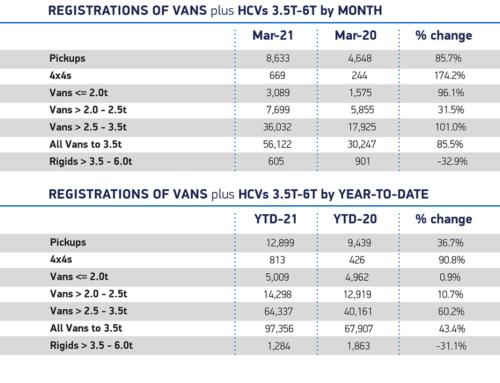 LCV market still playing catch-up